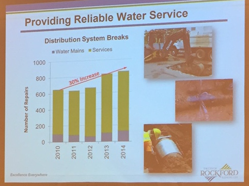 Slide from Water Division presentation, graph shows number of repairs to water system.