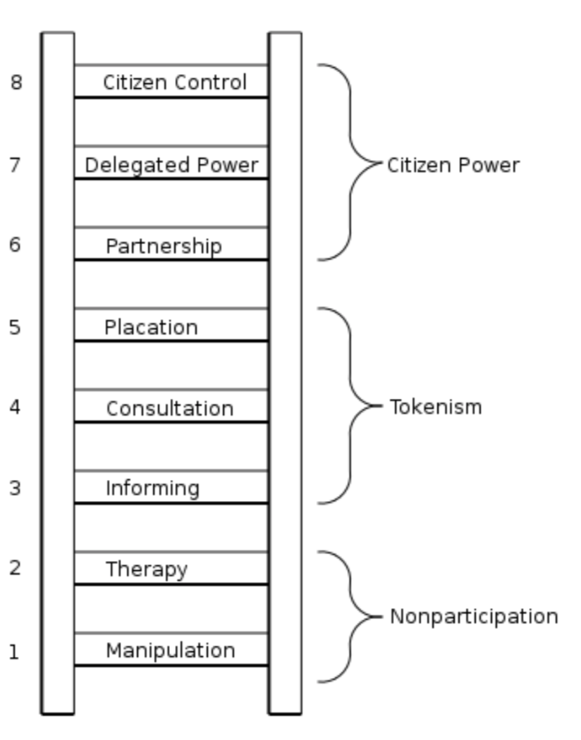 Arnstein's ladder of citizen participation.  Courtesy of Arnstein, 1969.