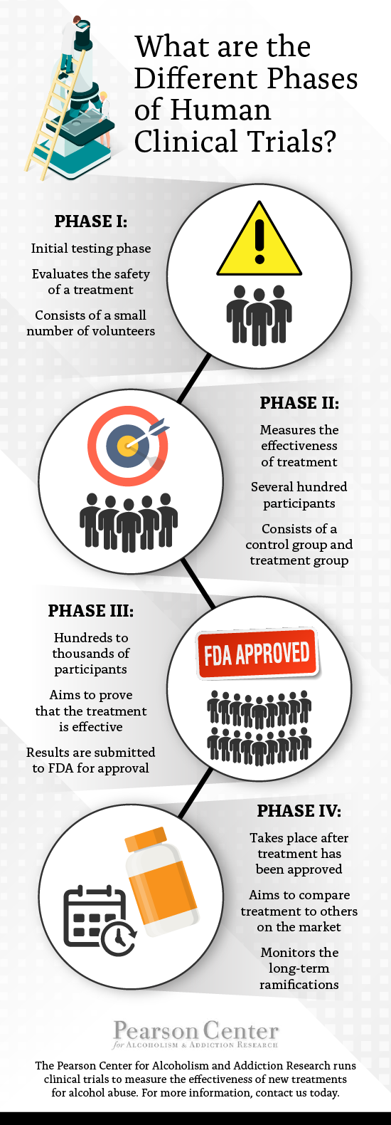 PEARSON-CENTER-phases-of-clinical-trials.png