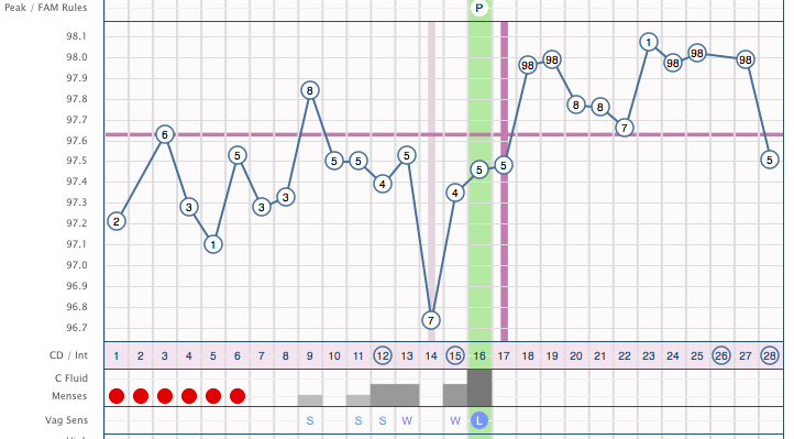 "In this cycle, you'll find that my period was 6 days long. My ""fertile"" period was between days 9-16 demonstrated by the gray-shaded boxes. The green shading signifies the day I ovulated. You'll notice that the day of ovulation is the final day of wet cervical fluid. The following day is always dry."