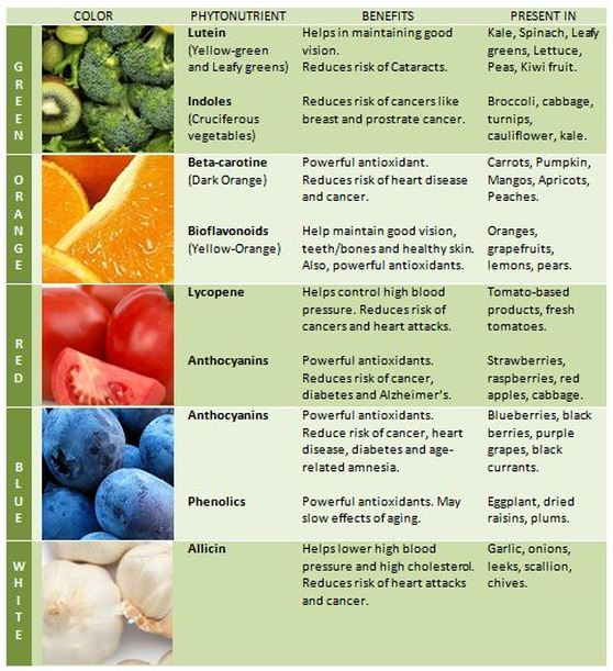 Antioxidants in fruits and vegetables