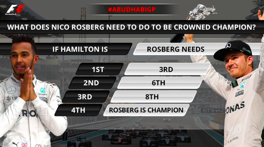 The permutations heading into this season's finale. Source: f1.com