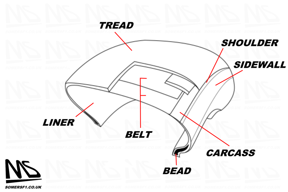 Tyre anatomy