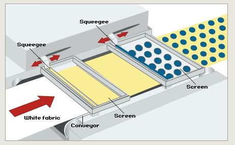 Esta es la impresión Premium. Pantallas más detalladas, prensas planas, proceso más lento y por ende más costoso.