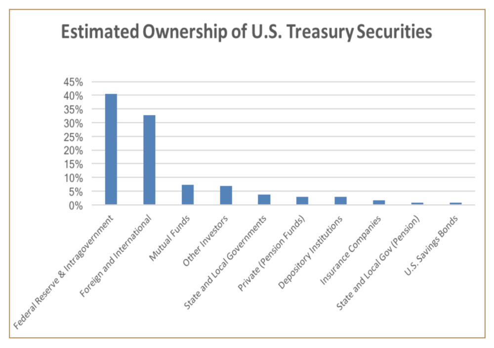 Source: U.S. Department of Treasury, Aviance Capital analysis