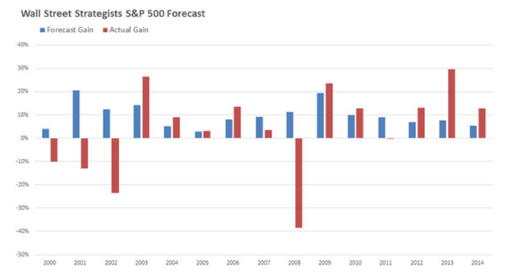 Source: S&P Capital IQ