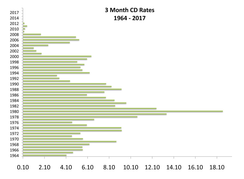 Cd Rate History Everett Wealth Solutions Inc
