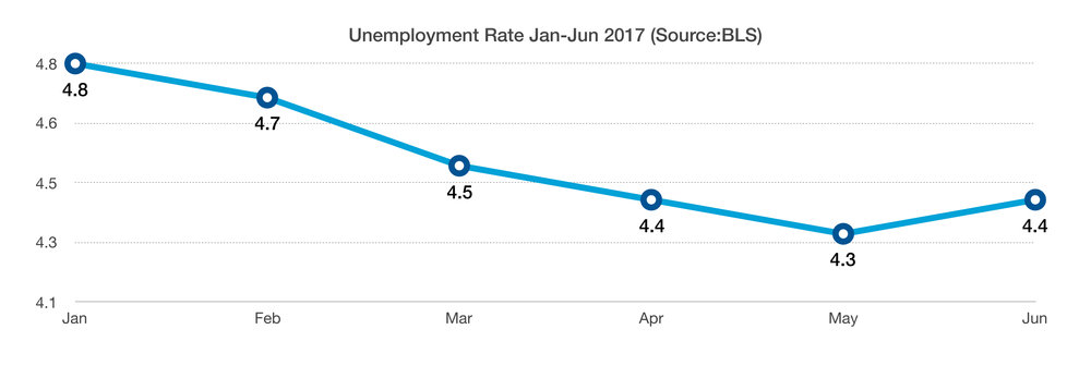 Unemployment-Rate-June-2017.jpg