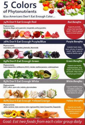 Colors of Phytonutrients Americans Don't Eat Enough Of copy.png