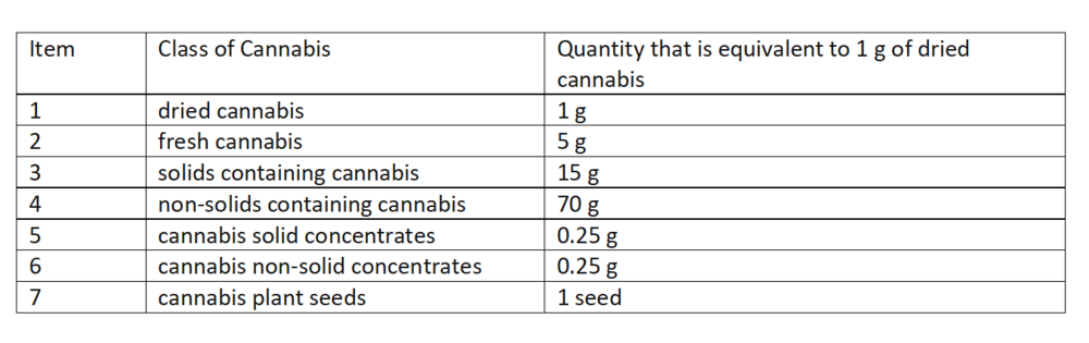 Cannabis quantities and possession.png