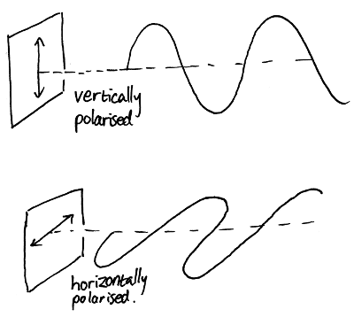 Picture showing waves horizontally and vertically polarised