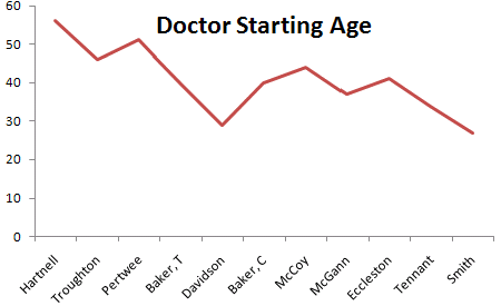 Doctor Who Actor's ages when they started being The Doctor