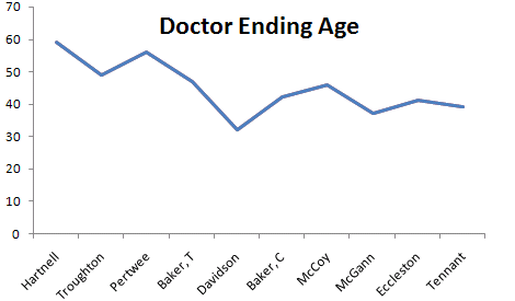 Doctor Who Actor's ages when they stopped being the incumbent Doctor
