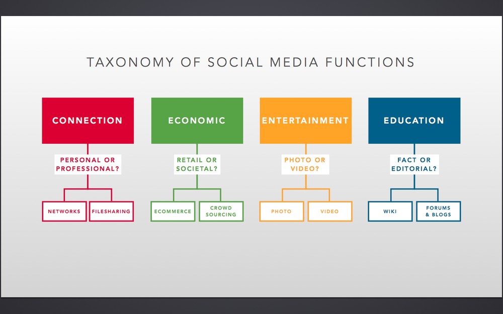 Figure 1  . Taxonomy of social media functions. Social media can be divided into four areas driven by its primary use.