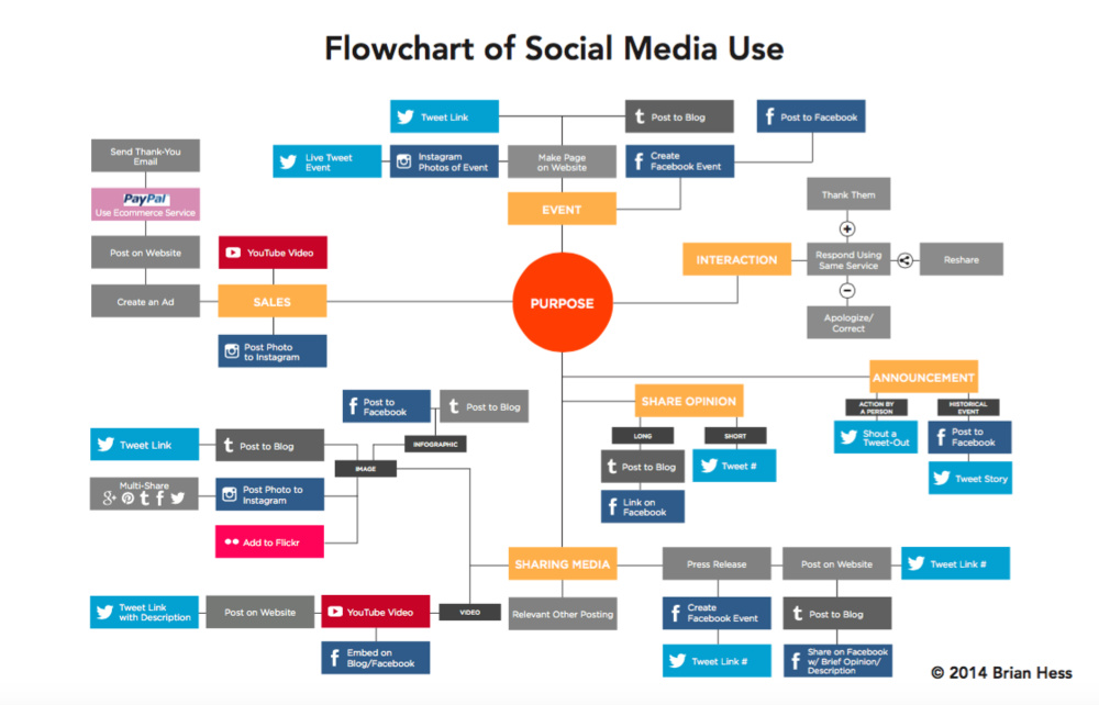 Figure 2.   Flow chart of social media use. This flow chart provides a guideline on how a post should be put on the Internet  .