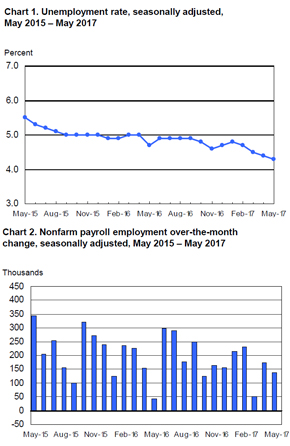BLS Employment Situation Report: May 2017