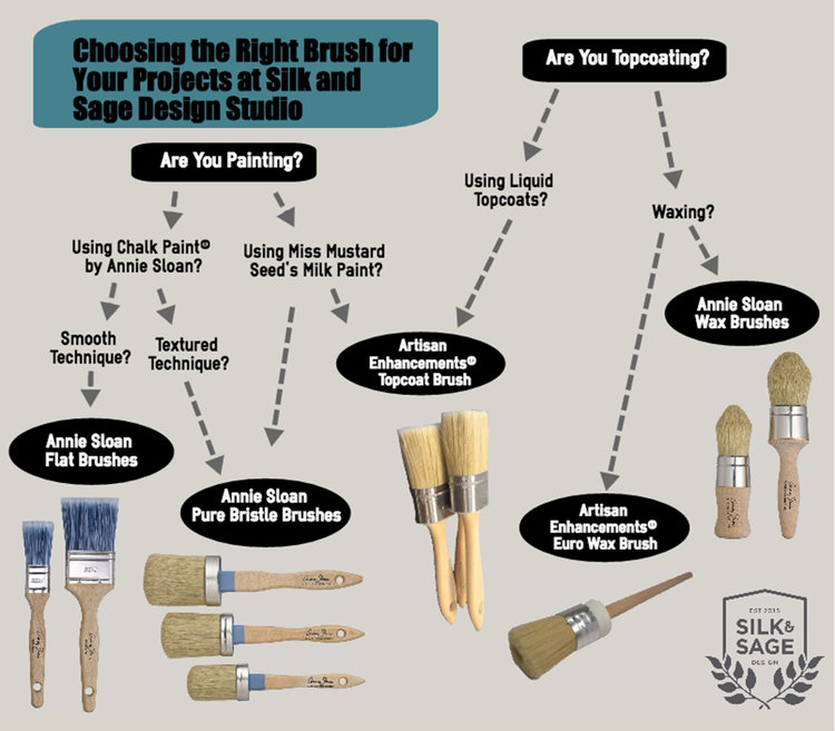 Picking the Right Brush For The Job