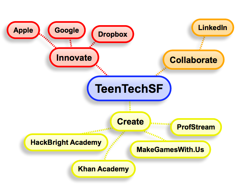 "TeenTechSF@LFSF ""The Next Generation of Innovation"" with MakeSchool & Khan Academy"