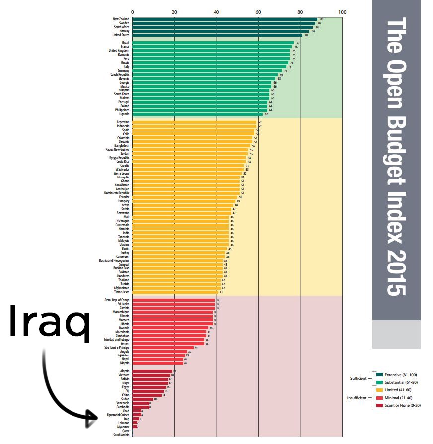 "Iraq scored a ""3"" out of 100 in the 2015 Open Budget Index"