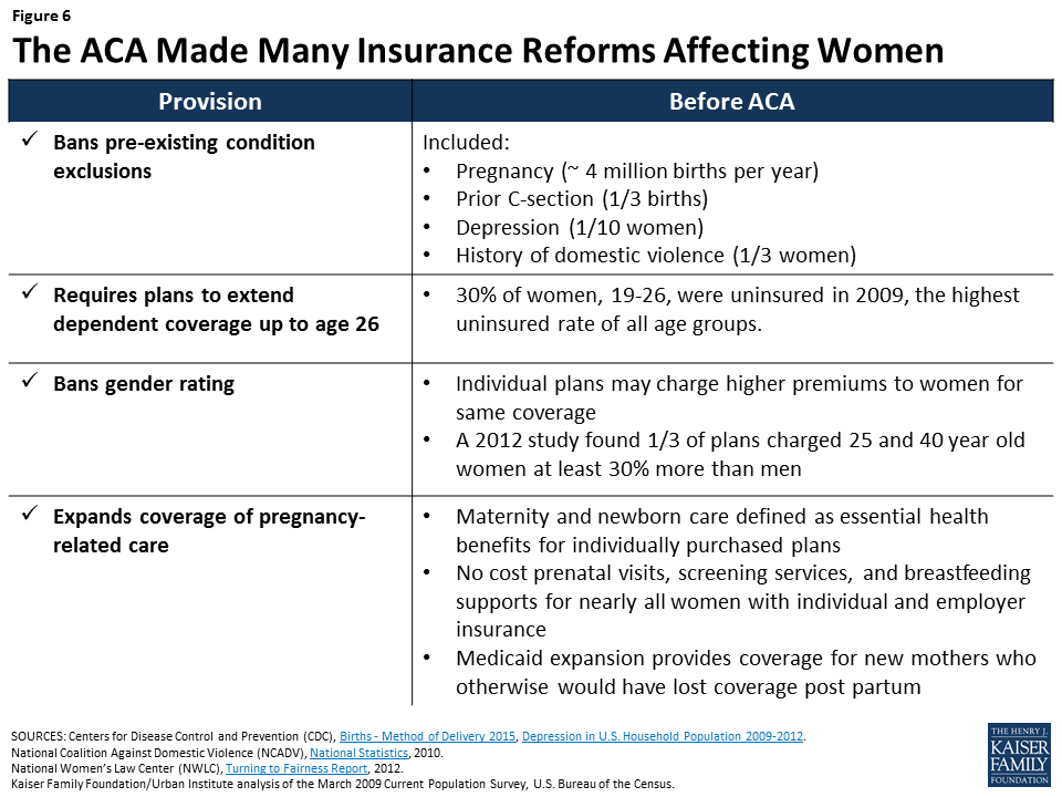 Above work done by Obamacare (the ACA) for women would be reversed under the new AHCA provisions