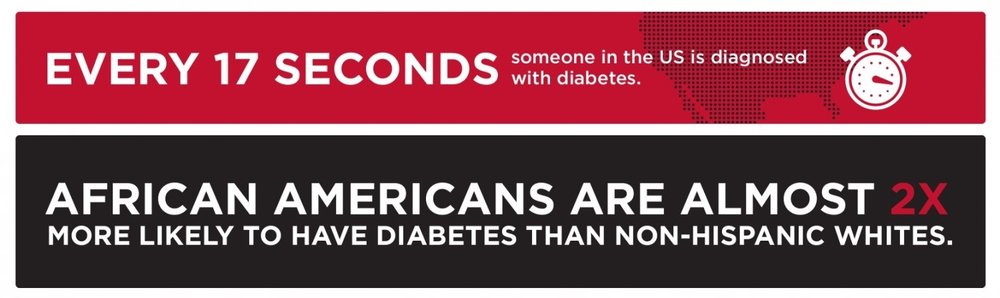 Source: American Diabetes Association