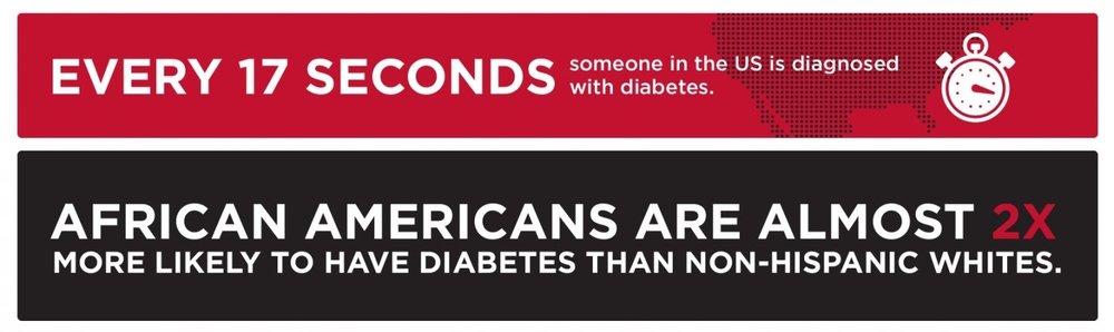 Source: American Diabetes Association