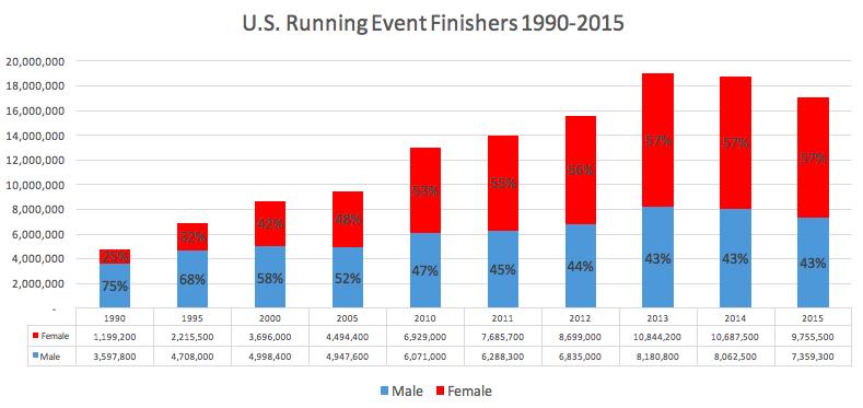 Source: Running USA