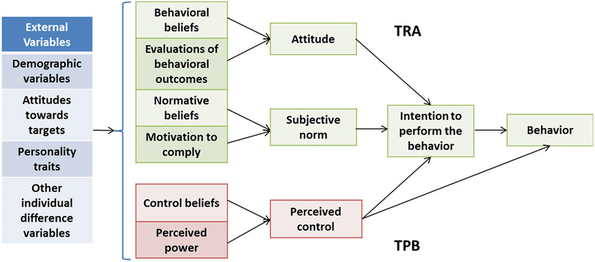 Visual Representation of the Theory of Reasoned Action (TRA) and the Theory of Planned Behavior (TPB) Source: DOI: 10.3389/fpubh.2016.00215