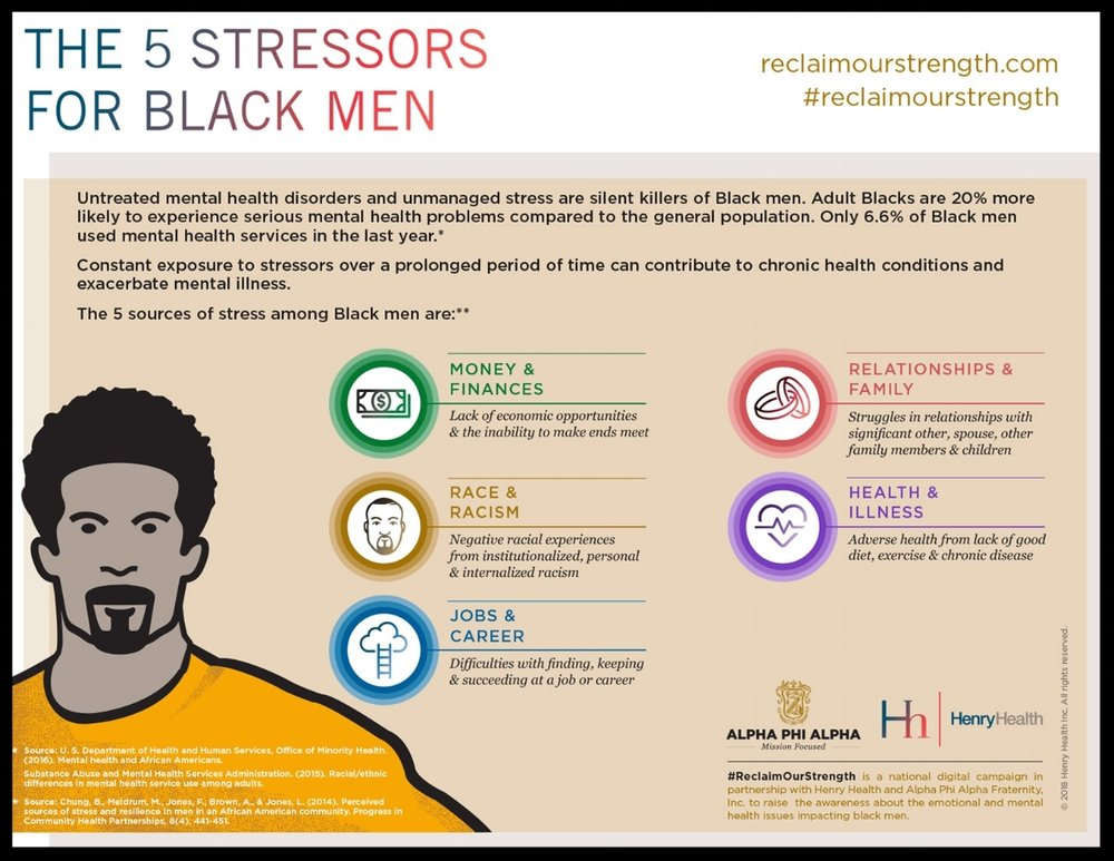 Infographic from Henry Health's    joint campaign    with Alpha Phi Alpha to raise awareness about mental health