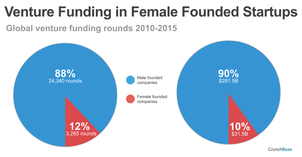 From 2010-2015, only 10% of VC funding was invested in female-founded companies. Image Source:    TechCrunch