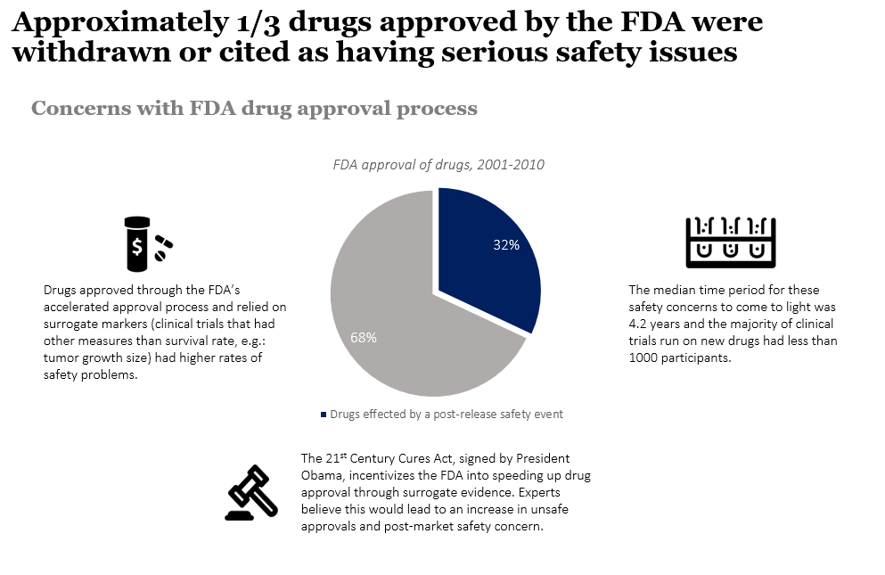 FDA approval is insufficient at protecting consumers from unsafe food and pharmaceuticals.    Graphic Courtesy of NationalJournal.