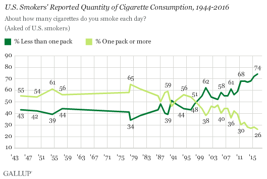 A look at smoking habits in the United States courtesy of Gallup