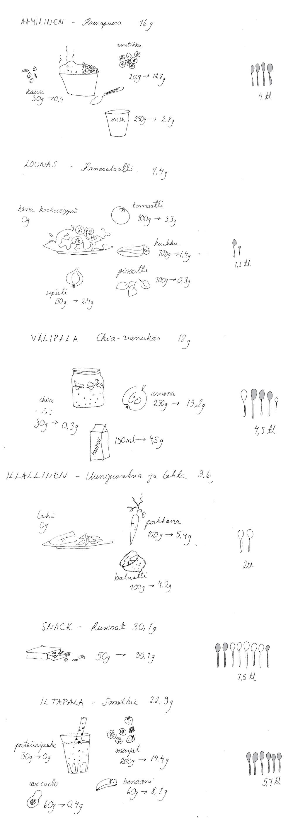sokerinkulutus-jpg