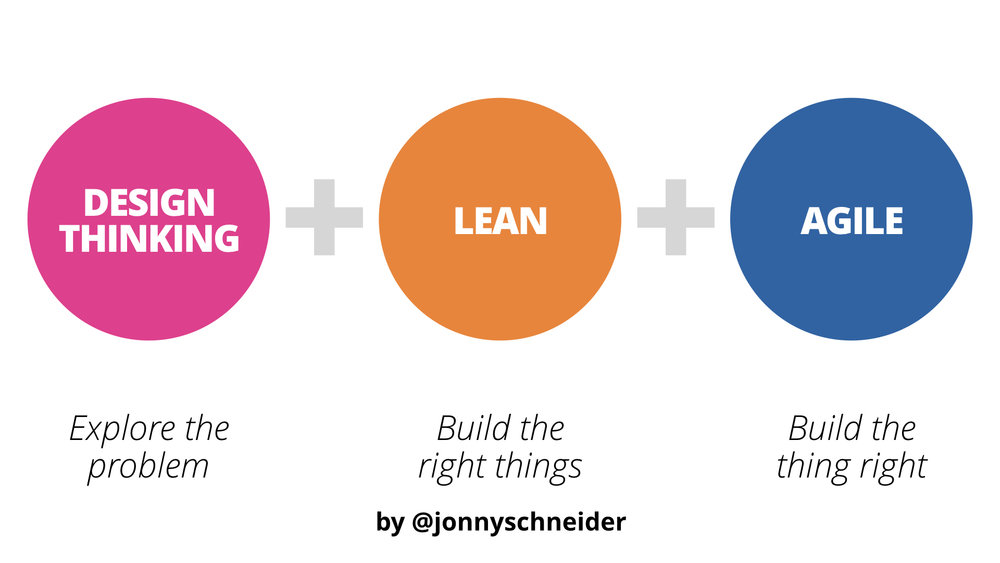 Design thinking, lean, and agile