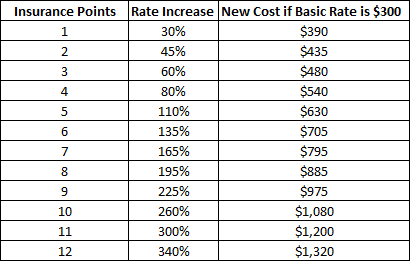 NC Insurance Rate Increase