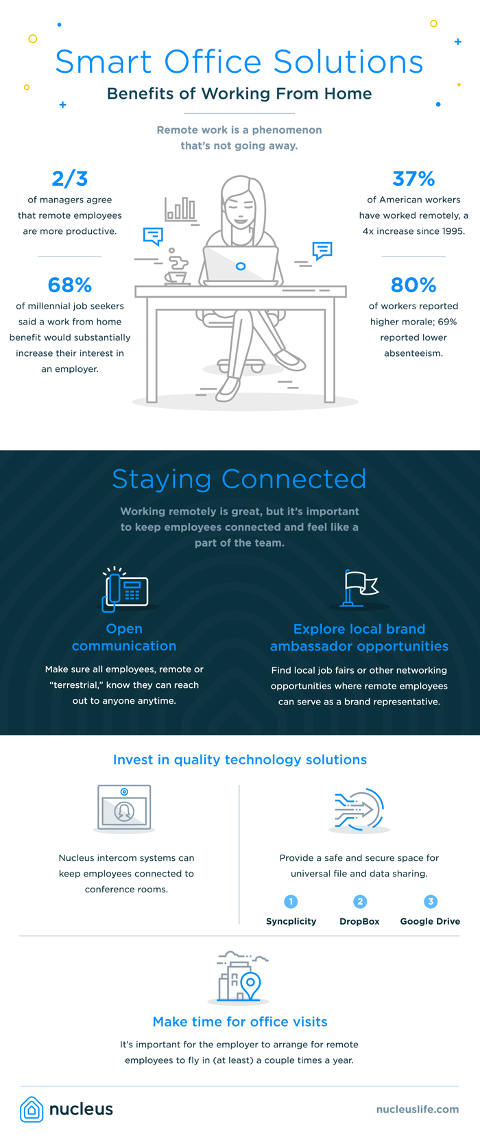 Smart Office Infographic
