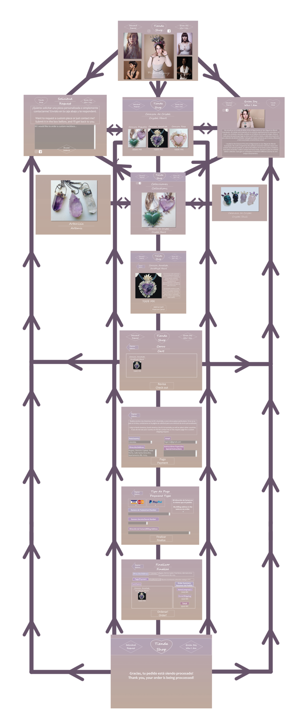 Here you can see a flowchart of the wireframe layout