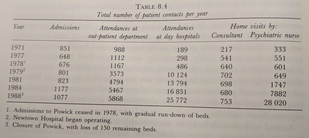 Source: P. Hall, I.  Brockington  The Closure of Mental Hospitals , 1981 p. 84.