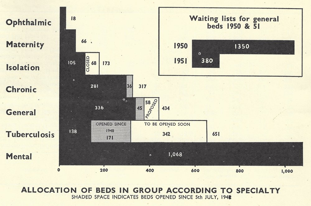 Allocation of beds according to specialty, 1950 & 1951. ©Charles Hastings Education Centre