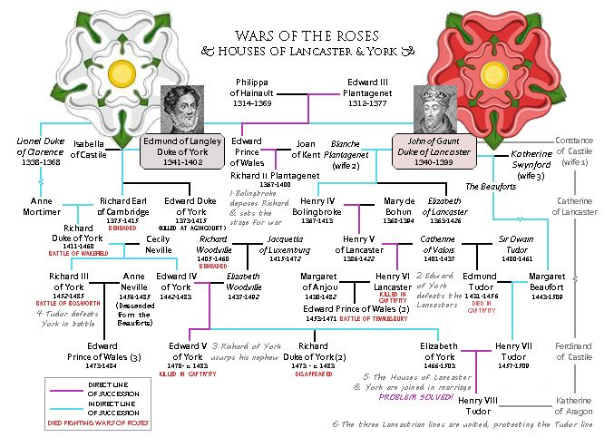 Yeah, the succession is a confusing labyrinth. Hopefully this image helps.