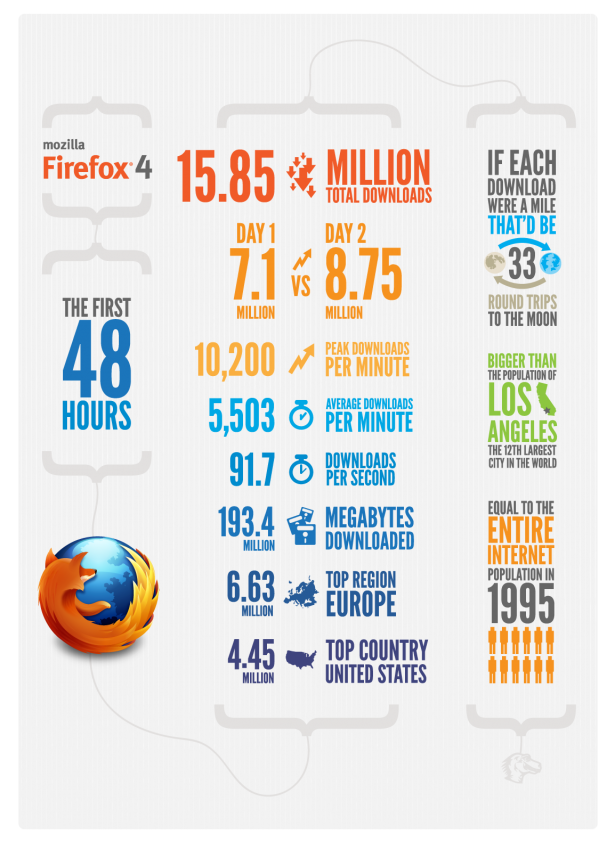 The first 48h of Mozilla Firefox 4
