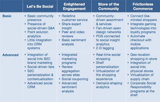 4 stages of social commerce maturity (via mediasociaux.com)