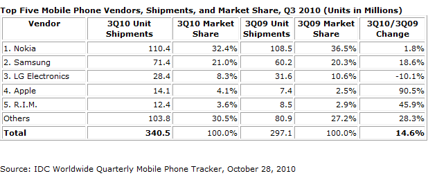 Apple hits ranks of top five mobile phone vendors Source:Cnet