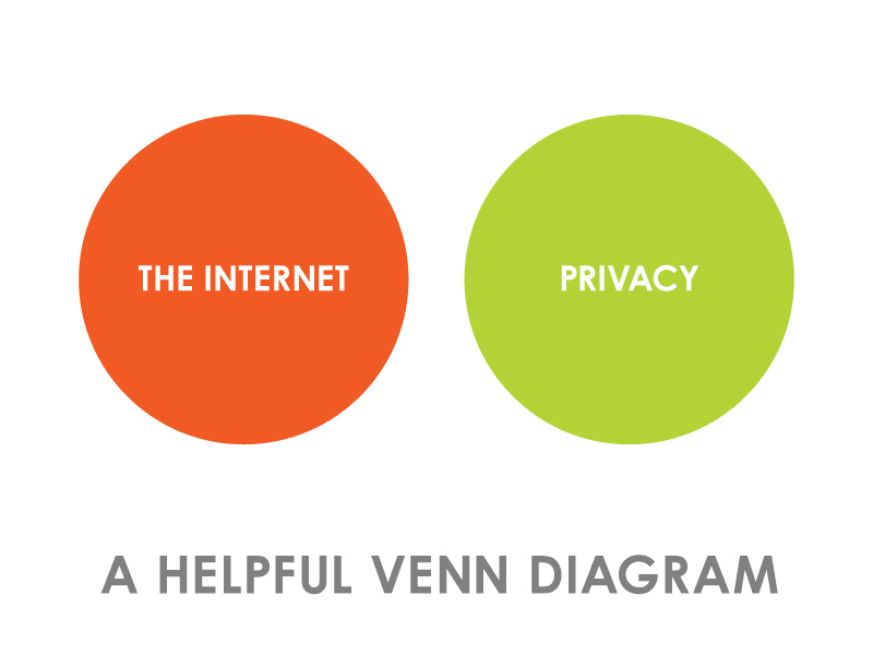 """thedailywhat: Venn Diagram of the Day: """"Internet VS Privacy"""" by Dave Makes. Rule of thumb. [datavis.]"""