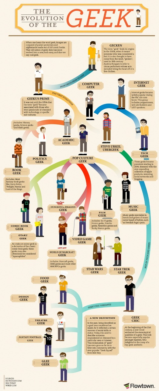digital-diva: The Evolution of the Geek What type of geek are you? (via the every lovelydigitalhotspotter)