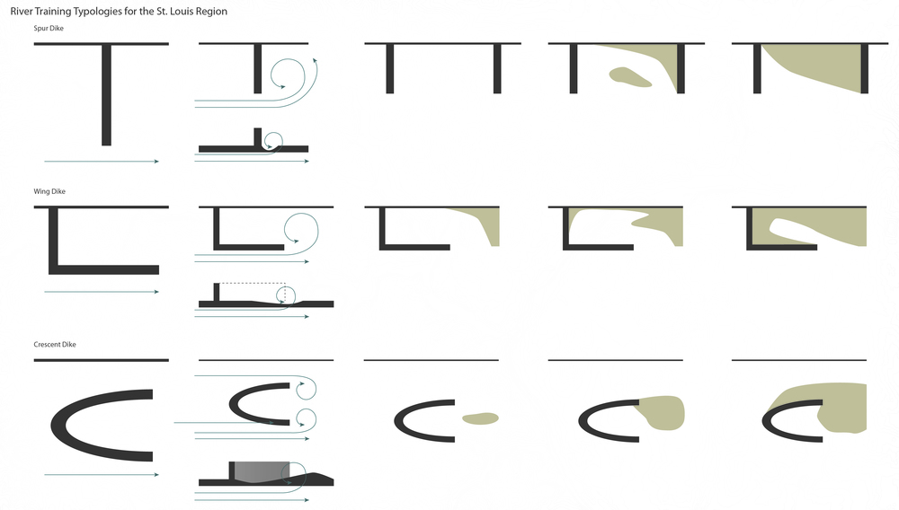 07_Sediment_Pucks_Tiffin_Thompson_River_Training_Typologies.jpg