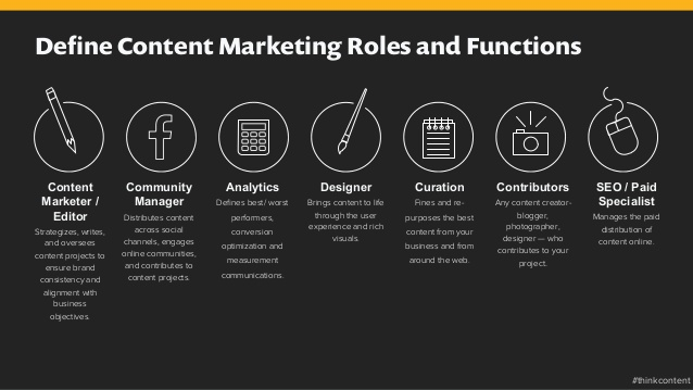 how to build a profitable content marketing strategy