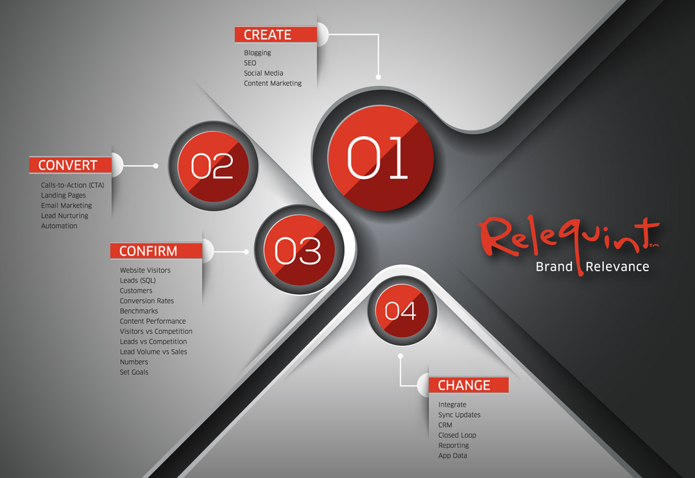 The Relequint Inbound Marketing Approach
