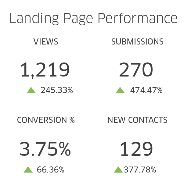 PATIENTBOND LANDING PAGE PERFORMANCE