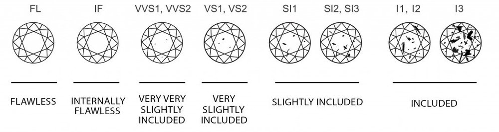 Diamond_Clarity_Chart2-1024x272.jpg